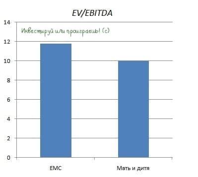 ЕМС анонсировал IPO: участвуем?