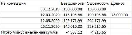 О пользе довноса для инвестора