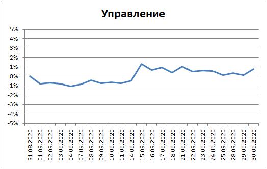 """Мои итоги апреля. """"Борьба с нулем"""""""