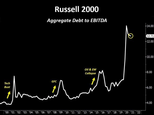 Банкротства все ближе и ближе.. ФРС паникует!
