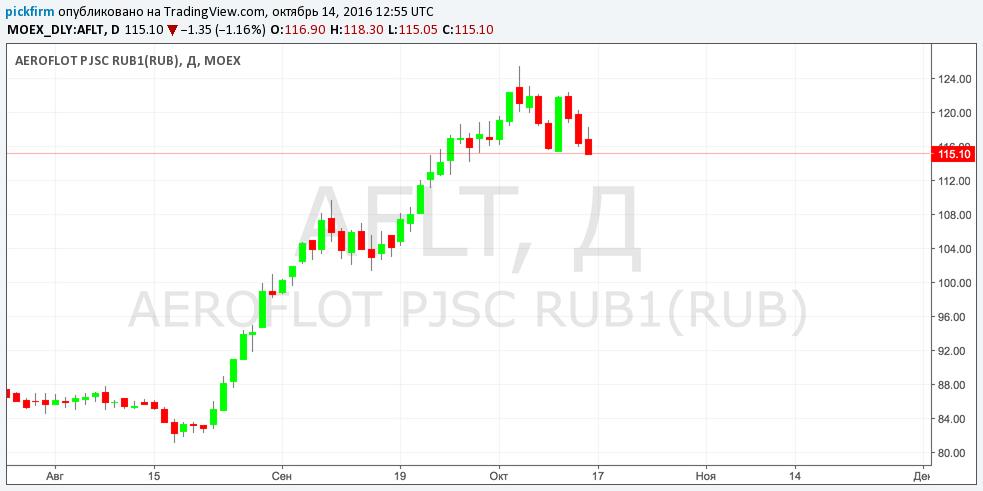 Котировки акций уралкалий oil future trading
