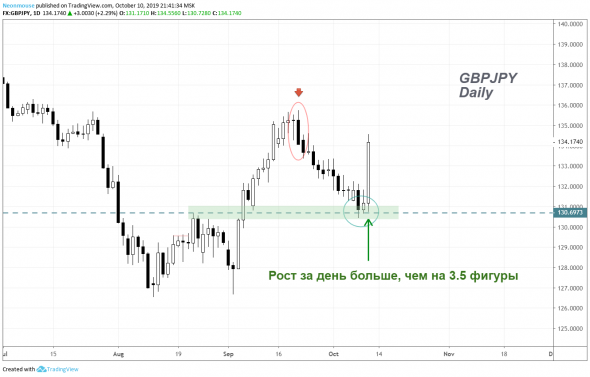 GBPJPY - ралли? / 10.10.2019 /