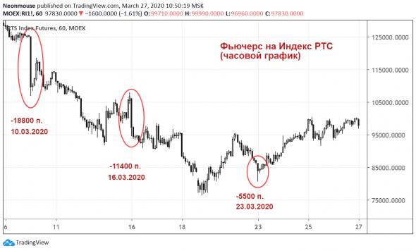 S&P сегодня и российский рынок по понедельникам