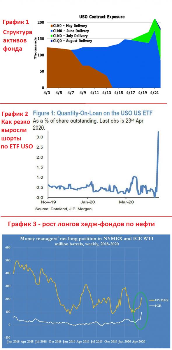 USO oil - продолжение, или типа инсайд