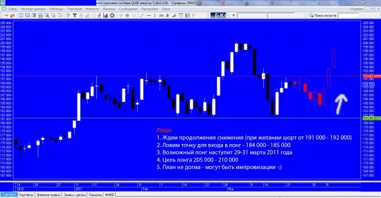 прогноз графика цены RIMA до начала апреля 2011 года