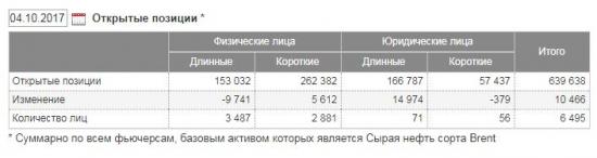 Объемы по Brent, есть пару вопросов к Московской бирже.