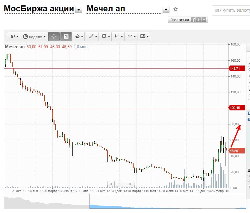 московская биржа покупка доллара промывка