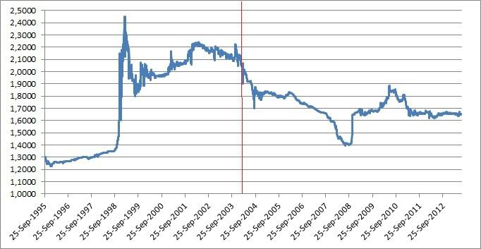 Цена лари к рублю император российской империи