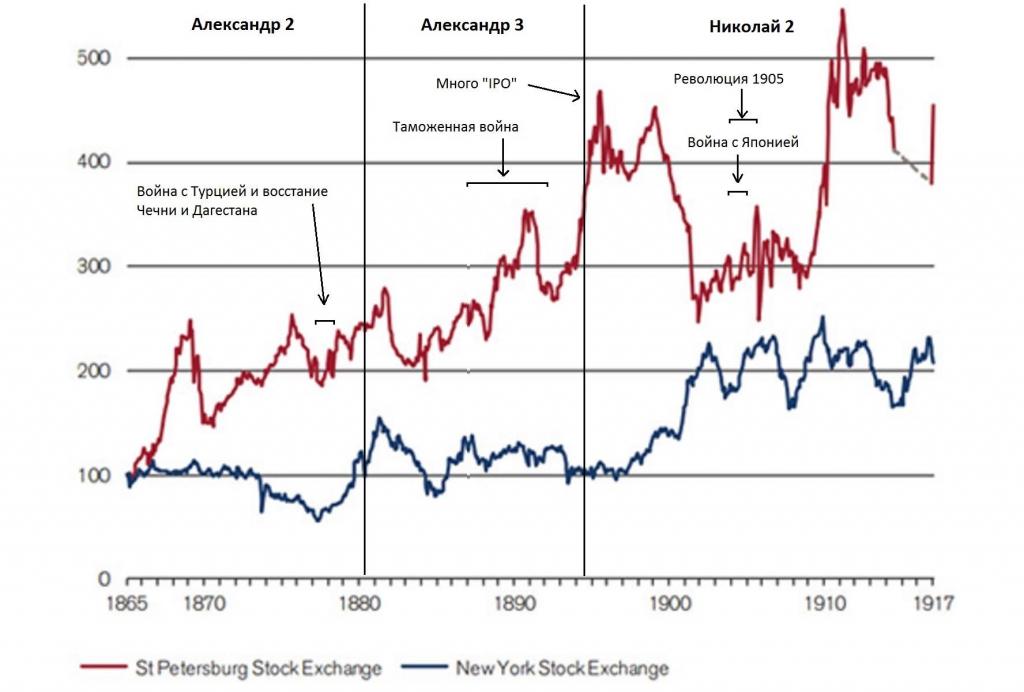 Акции рынок ценных бумаг forex trend что это