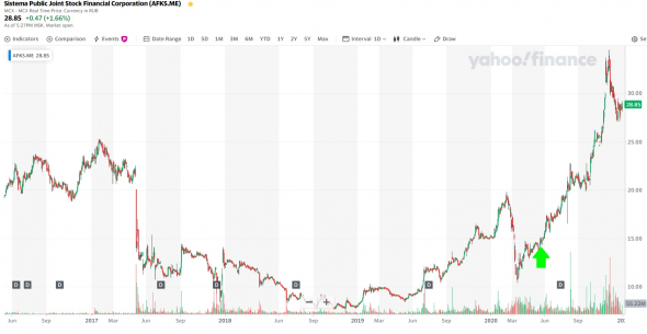 Разумный инвестор 2021