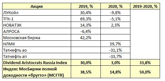 Дивидендные аристократы России 2021