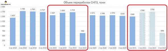 Саратовский НПЗ: когда откроется сундук?