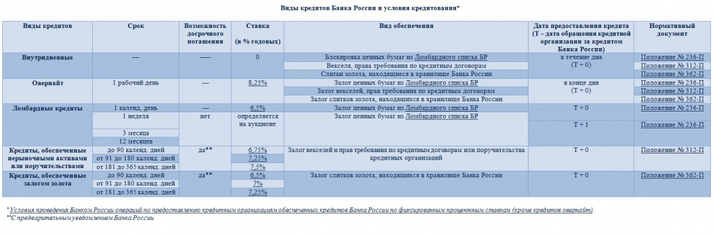 Залог обеспеченность кредита взять кредит в москве онлайн