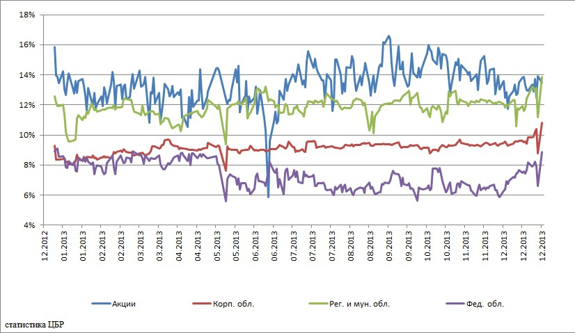 Статистические показатели рынка форекс микрофорекс в россии