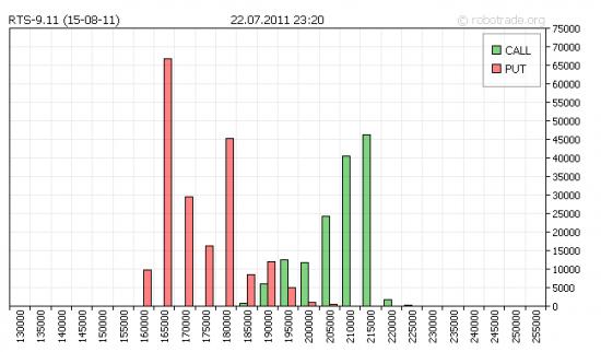 Изменение открытого интереса по опционам RTS-9.11 (15-08-11) за неделю 18.07-22.07 (данные robotrade.org)