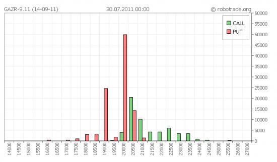 Открытый интерес по опционам GAZR-9.11 (14-09-11)