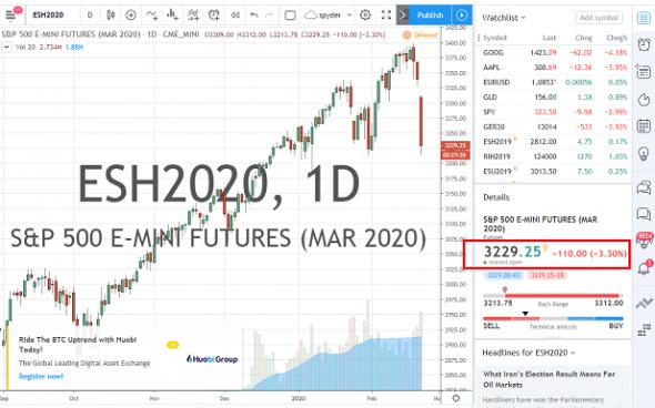 ESH2020 на 22:30 падает на 3.3%. Какие тэйки будем ставить по SiH0 и RIH0 ?