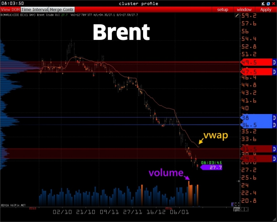>>> RTS - Brent - Light