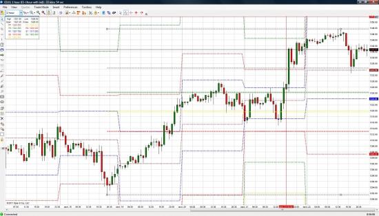 График фьючерса S&P