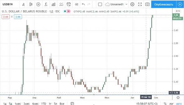 Белорусский рубль валится