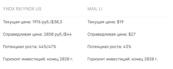 Яндекс и Mail.ru: Ставка на сохранение и рост бизнеса