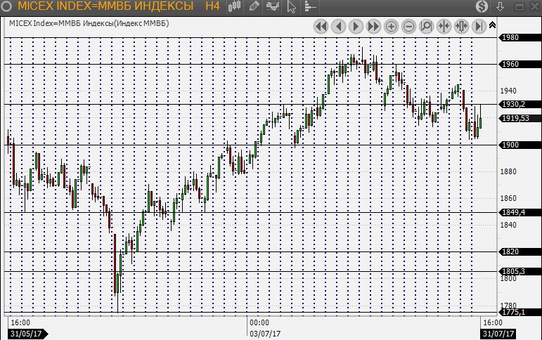 Индекс DJIA на прошедшей торговой сессии обновил рекорд