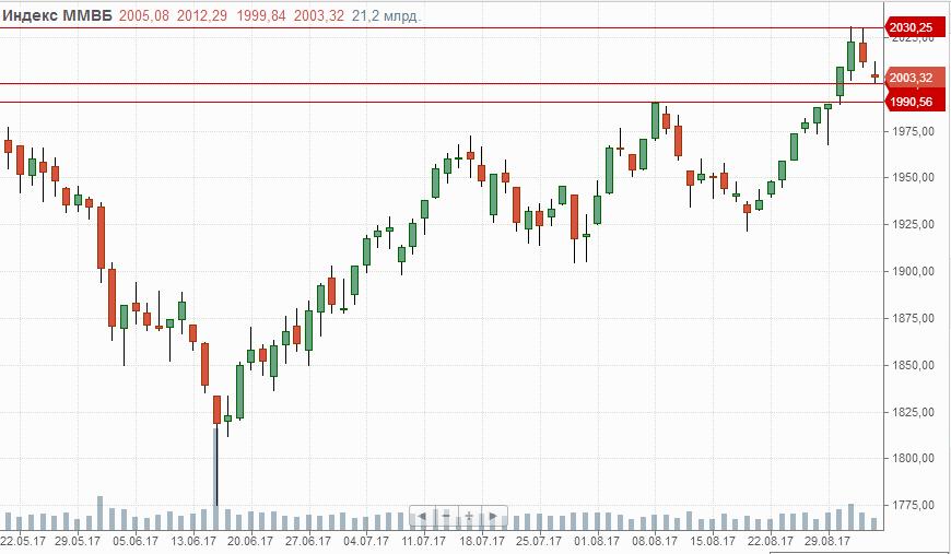 Индекс ММВБ на прошедшей торговой сессии тестировал уровень поддержки 2000п., проход которой может усилить продажи