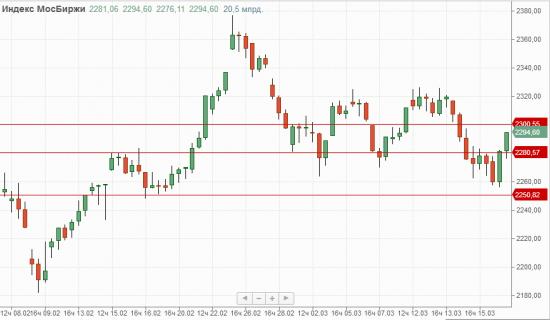 Обзор рынка. Основными ньюсмейкерами на предстоящей неделе будут мировые Центробанки.