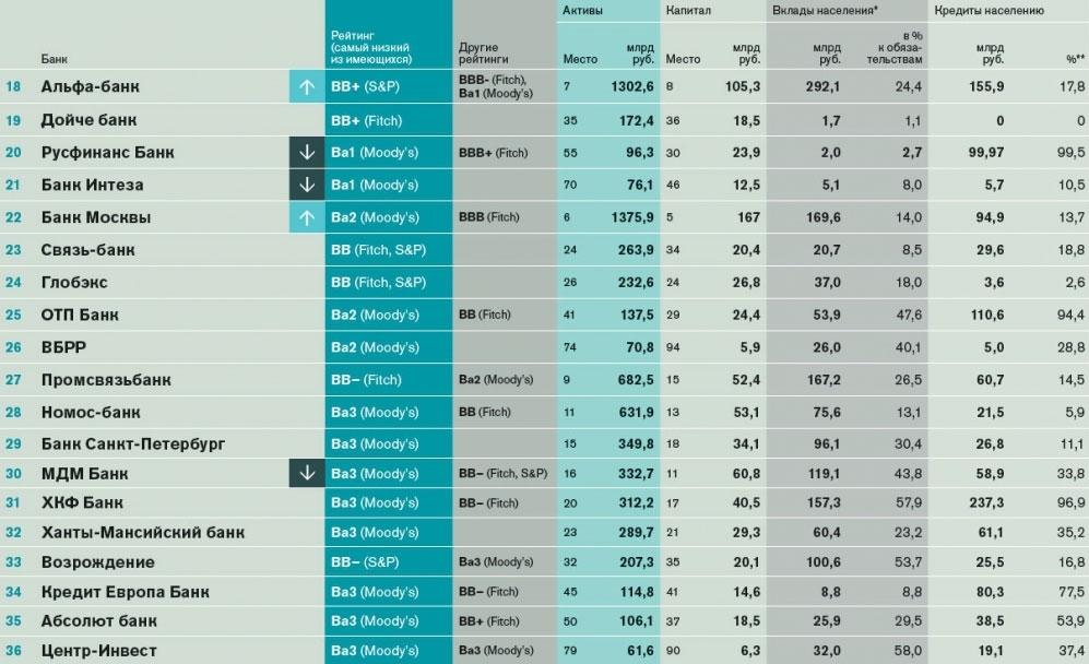 список самых надежных банков