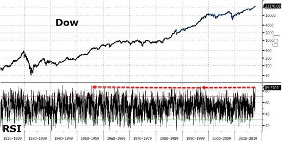 DOW максимально перекуплен за 62 года и самый дорогой рынок за всю историю