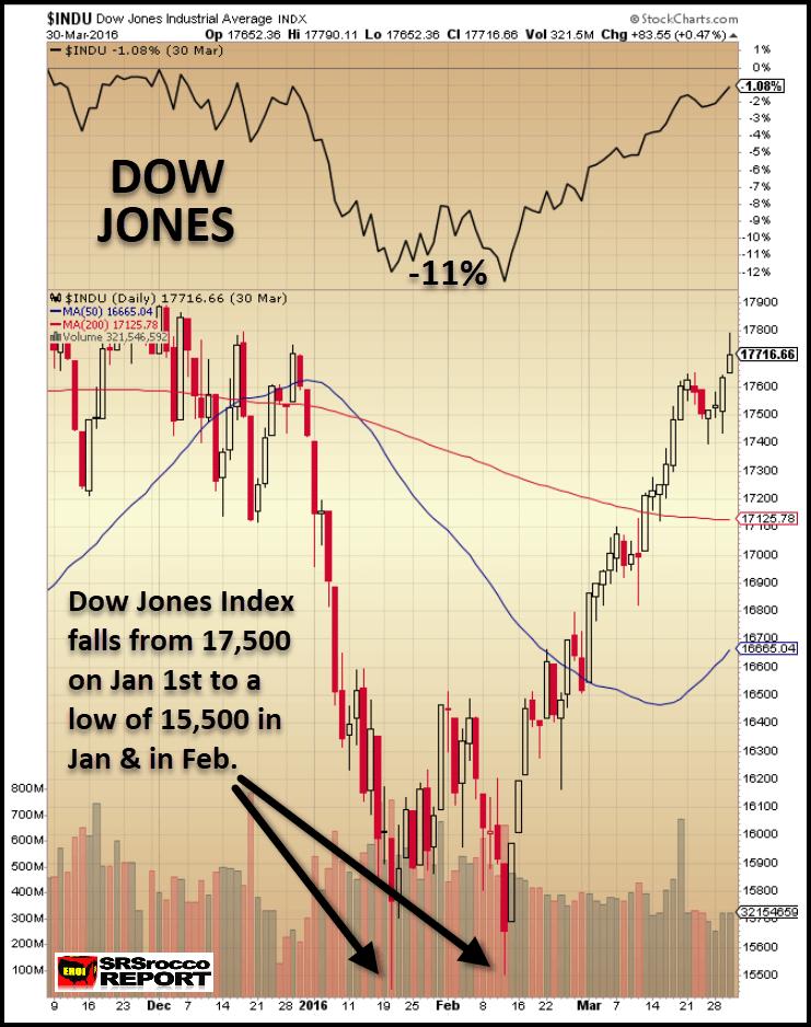 Прогноз цены золота в случае рыночного краха