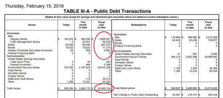 Новый рекорд объемов краткосрочных займов США.