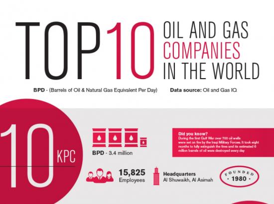 Инфографика. Топ 10 нефтегазовых компаний мира.