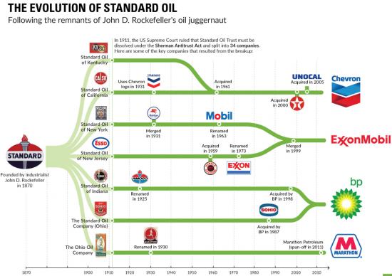 Инфографика. Эволюция компании Standard Oil.