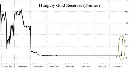 Венгры что то знают! Купили 28 тонн золота за 2 недели.