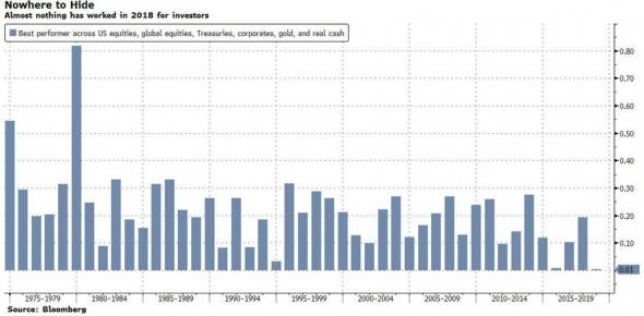 Нулевая доходность в лучшем активе инвесторов США.