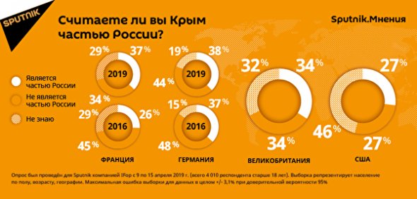Процент признания Крыма на Западе.