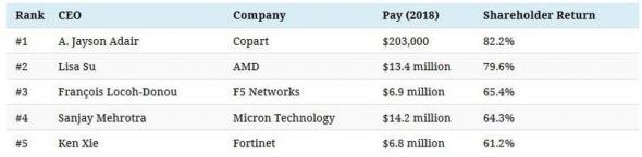 Зарплаты ТОПов из списка S&P500 и их эффективность.
