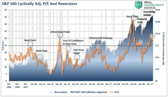 S&P500 пузырь. Когда уже?