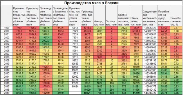 Выходное. Россия вперед. Еда и сапфиры.