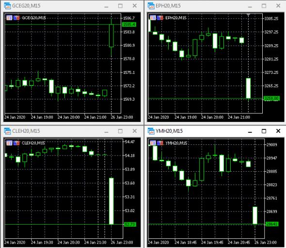 Открытие рынка. Нефть, золото, сипа, доу. Летим вниз.