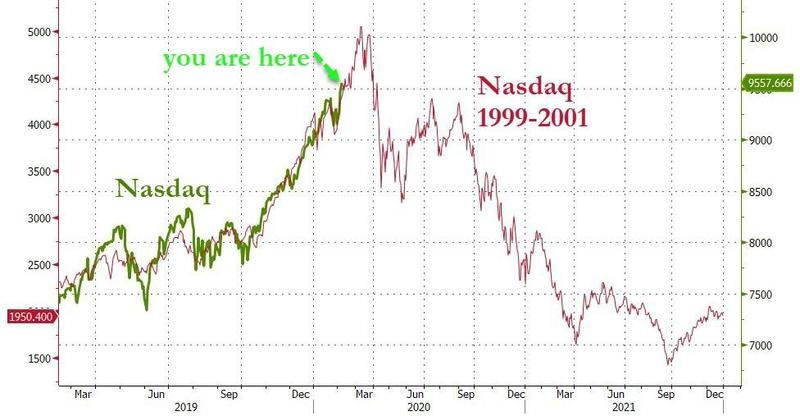 Nasdaq 1999vs2020, нефть, индекс доллара, облигации, биткоин