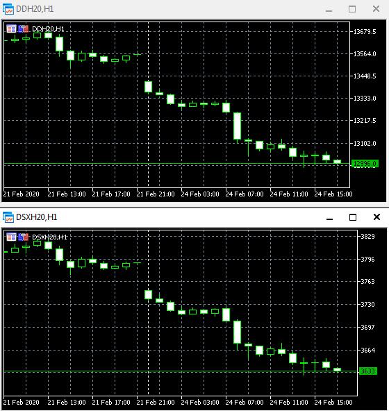Ситуация по рынку на данный момент. Летим вниз.