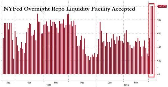 ФРС. Лавина ликвидности приближается, это только вопрос времени!