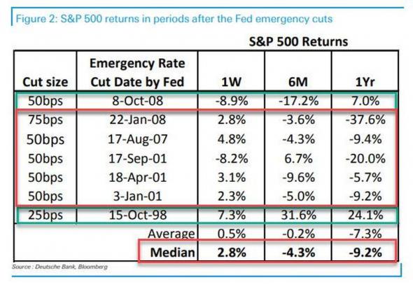 S&P500 после понижения ставки через неделю, пол года и год.