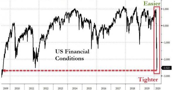 Только по рынку. Это новый ЛЕМАН. Худшая неделя акции/облигации.