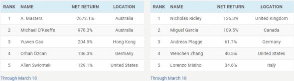 Worldcupchampionships. Было +5960%!!!