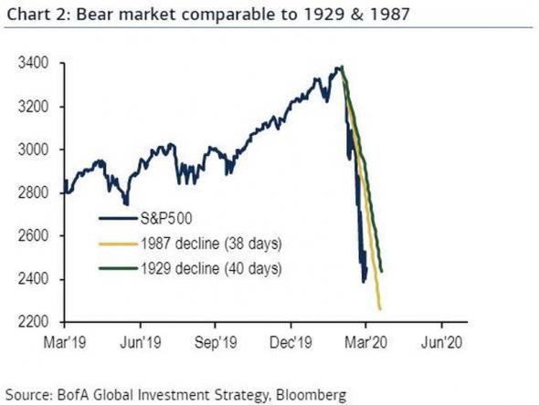 Сравниваем падение 2020 и Великую депрессию.