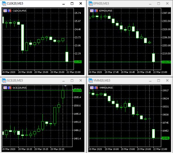 Открытие рынка. Золото, нефть, S&P, DOW. Сразу планка!