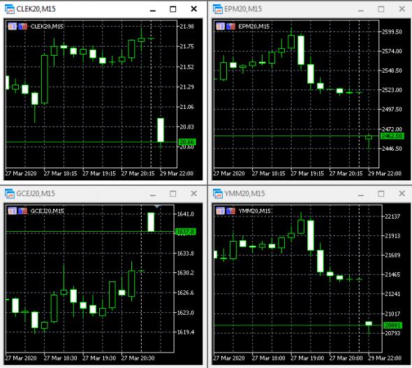 Открытие рынка. Золото, нефть, S&P, DOW.